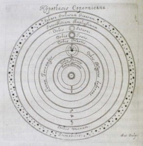 Copernican System